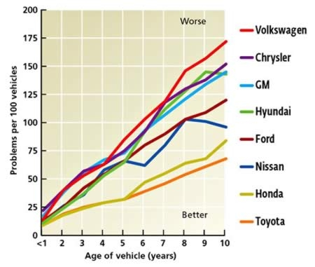 consumer reports car reliability charts my money blog Volkswagen Reliability