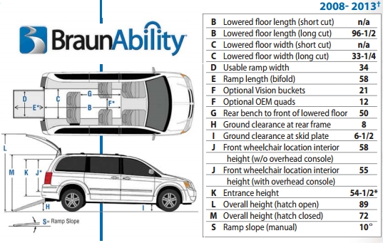 mobilityamericaonline scooters power wheelchairs and Dodge Grand Caravan Dimensions