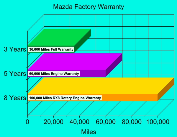 mazda warranty options cost review extended options Mazda Extended Warranty