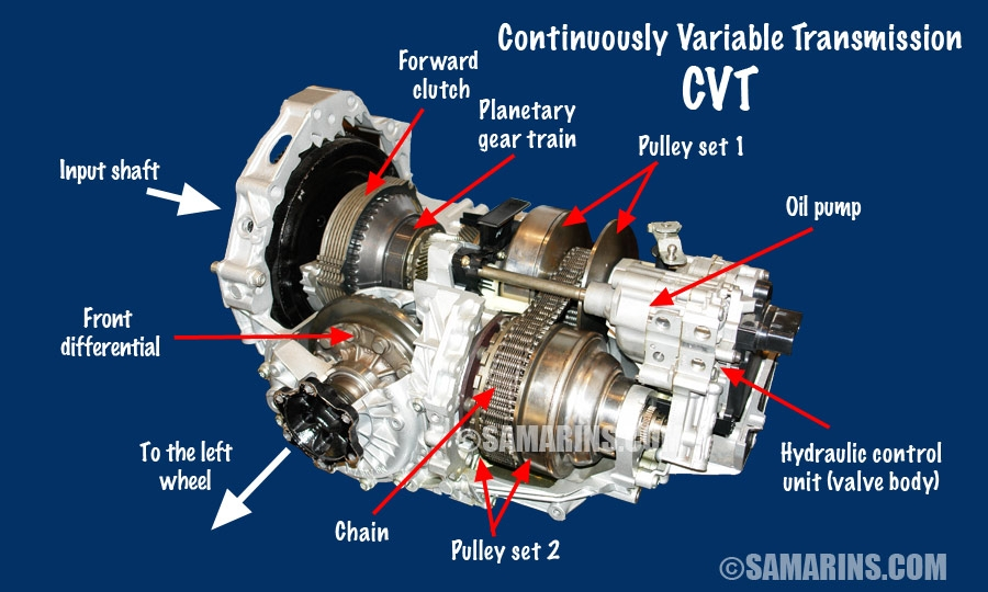 pros and cons of buying a car with a cvt transmission Subaru Transmission Problems