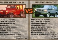 95 jeep wrangler se vs 95 ford bronco xl come see these 90 Ford Bronco Vs Jeep Wrangler